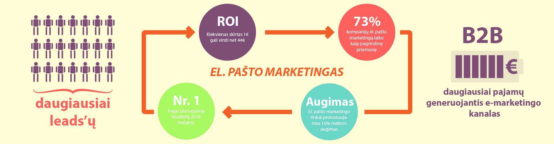 elektroninio pašto marketingas